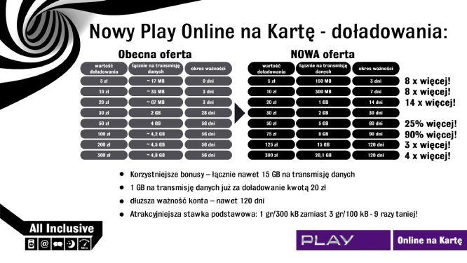 Nowy Play Online na kartę - nocny transfer i do 8GB ...